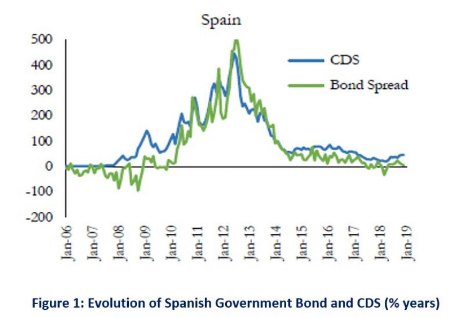 Does the new ECB's Purchase Programme result into a more volatile basis between bond credit spreads and CDS premia?